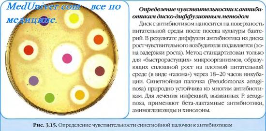 Метод серийных разведений в плотных средах для определения чувствительности к антибиотикам ( антибактериальным средствам )